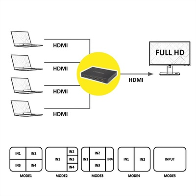 Video selektor/switch HDMI 4IN/1OUT QUAD Multi-Viewer