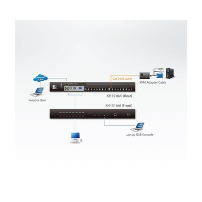 KVM switch cez IP, 16PC, 32 remote users, 1 local, VGA, PS2+USB, HotKeys, OSD, Pushbutton